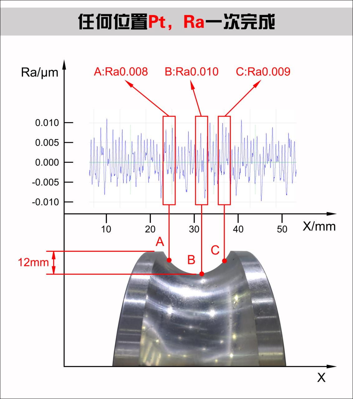 """轴承检测行业的""""神兵利器"""",解决""""关节""""测量问题——SJ5730大曲面粗糙度测量仪"""